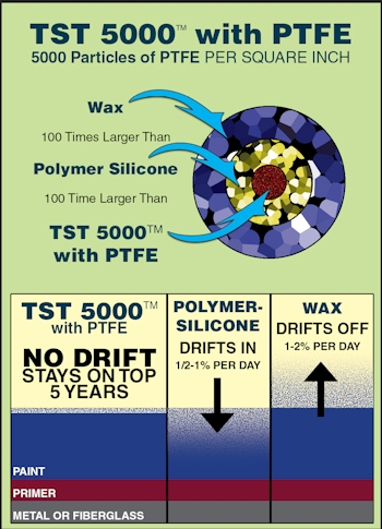 Total Systems Technology, Inc - TST 5000 with PTFE | Is paint
